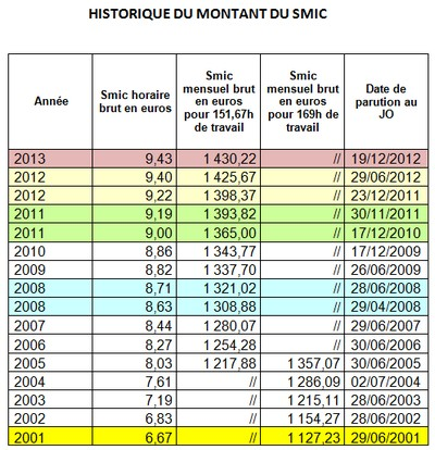 le salaire minimum de croissance smic pour les salari 233 s du secteur priv 233 et les agents de la